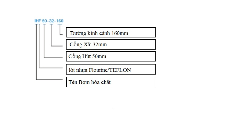 Bơm hóa chất lót nhựa IHF