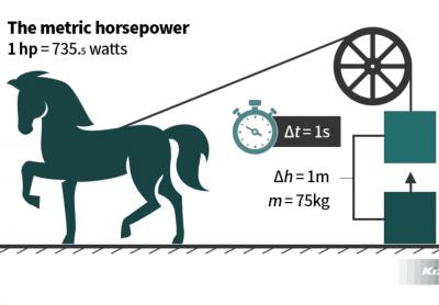 1 ngựa 1 hp 1 mã lực bằng bao nhiêu w
