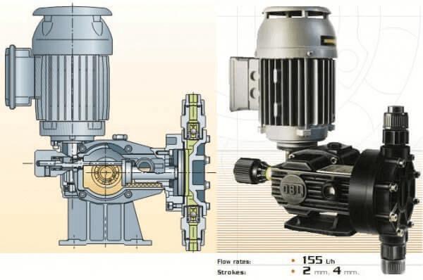 Ứng dụng của máy bơm định lượng